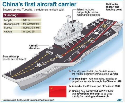 Chinese Navy Biggest Ship