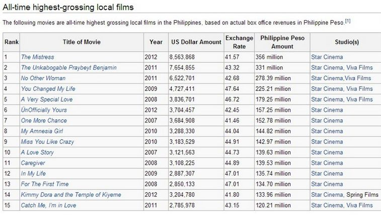 The mistress surpassed praybeyt benjamin in all time box office philippine news - Mojo box office philippines ...