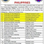 Philippines' Top 20 Schools According to CHED and PRC