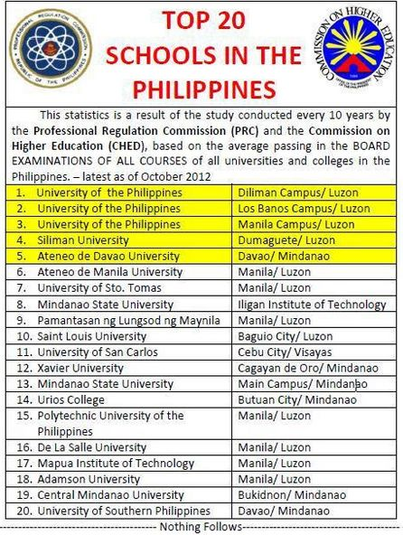 Philippines' Top 20 Schools According to CHED and PRC - Philippine News