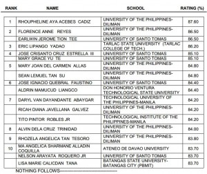 list of passers in the march 2013 licensure examination for teachers