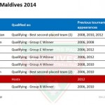 AFC Challenge Cup 2014 Line-up in Maldives Revealed