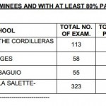 Criminologist Board Exam Performance of Schools & Top Performers April 2013