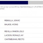 May 2013 Local Election Results Cavite Province