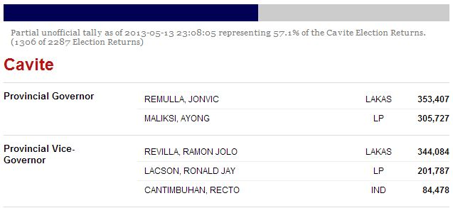 Cavite Results