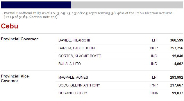 Cebu Election Returns