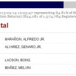 Negros Occidental Local Election Results (May 2013)