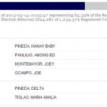 Pampanga Local Election Results Governor (May 2013)