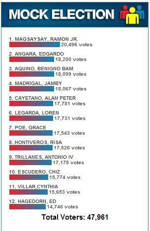 PhilStar Mock Elections