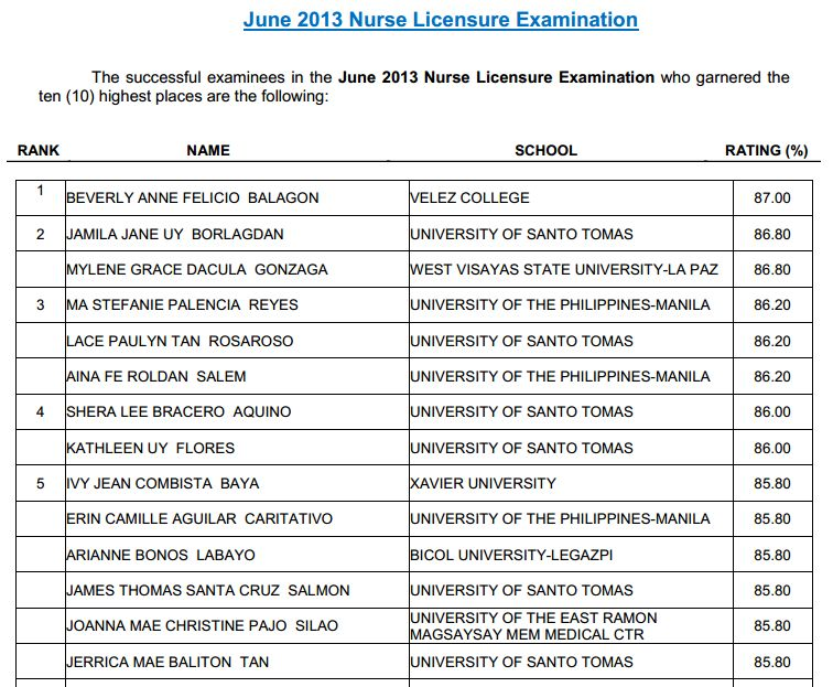 NLE Results June 2013 Nursing Board Exam Topnotchers