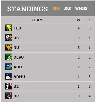 UAAP Team Standings Men's Basketball (July 14)