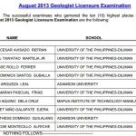 August 2013 Geologist Board Exam Top 10 Passers (Topnotchers)