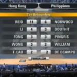 Hong Kong vs. Gilas Pilipinas First Half Scores, Recap & Highlights