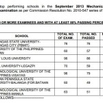Sept. 2013 Mechanical Engineer Top Performing and Performance of Schools