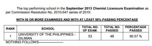 UP Diliman Chemist Results