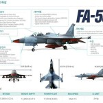 Philippines to Buy 12 Korean FA-50 Fighter Jets for Modernization
