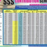 SSS Contribution Table for 2014 Released, to Start on January