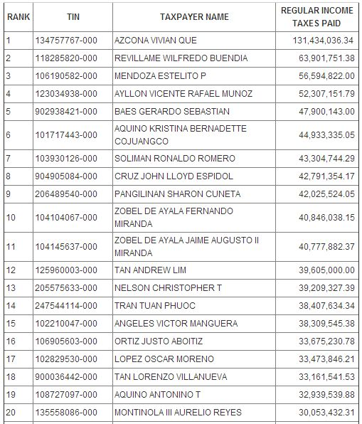 Top 10 Famous Taxpayers in the Philippines 2018 ...