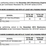 ECE & ECT Exam Top Performing & Performance of Schools