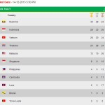 Myanmar SEA Games Medal Tally Philippine Ranking (December 14)