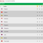 Myanmar SEA Games Medal Tally December 16 (Philippines Standing)