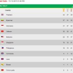 Myanmar SEA Games Medal Tally Philippine Standings (December 15)