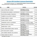 Architecture (ALE) Board Exam Top 10 Passers (Topnotchers)