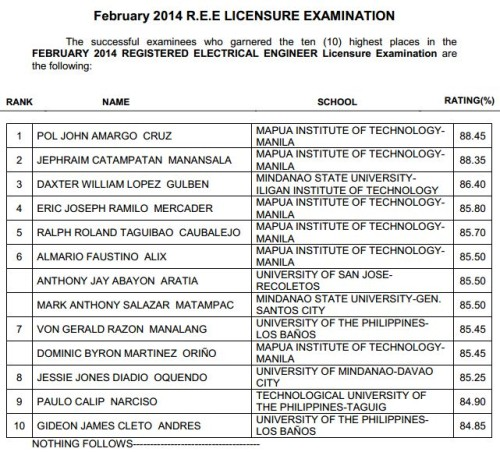 Registered Electrical Engineer (REE) Top 10 Passers (Topnotchers)