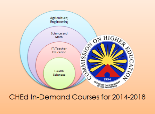CHED: List of In-Demand College Courses for 2014-2018