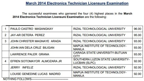 March 2014 Electronics Technician (ECT) Topnotchers