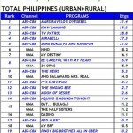 Mirabella Finale Scored Its Highest-Ever Nationwide Rating