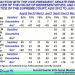 Vice President Jejomar Binay's New Satisfactory Rating from SWS