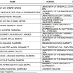 June 2014 Social Workers List of Topnotchers (Top 10 Passers)