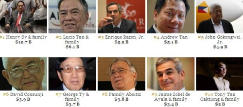 Forbes 2014: Top 50 Richest People in the Philippines (Complete List)