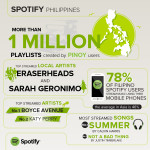 Top 10 Most Streamed Artists and Tracks in Spotify Philippines (List)