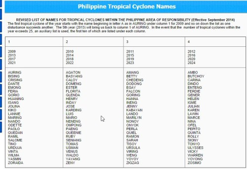 PAGASA Replaced Bagyong Kanor On It's 2014 List of Typhoons