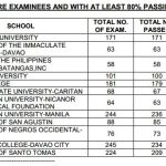 Sept. 2014 MedTech Board Exam Top Performing & Performance of Schools