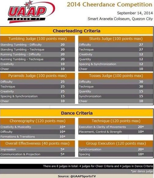 UAAP Cheer Dance Competition 2014 Preview & Order of