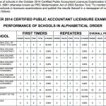 Oct. 2014 CPA Board Exam Top Performing & Performance of Schools