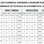 Nov. 2014 Chemical Engineer Top Performing & Performance of Schools