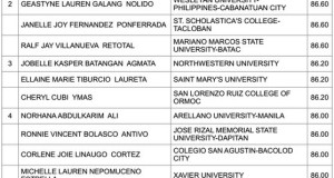 November 2014 Nursing Board Exam Top 10 Passers (Topnotchers)