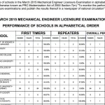 March 2015 Mechanical Engineer Top Performing & Performance of Schools