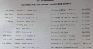 October 2014 Bar Exam Top 10 Passers (Topnotchers) Released on March 26, 2015