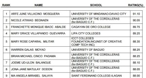 April 2015 Criminologist Board Exam Topnotchers (Top 10 Passers)