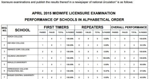 April 2015 Midwifery Board Exam Top Performing & Performance of Schools: