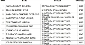 April 2015 Librarian Board Exam Topnotchers (Top 10 Passers)
