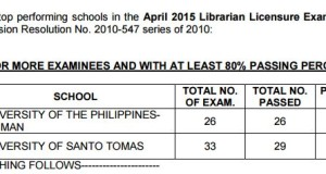 April 2015 Librarians Top Performing & Performance of Schools