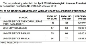 April 2015 Criminologist Top Performing & Performance of Schools