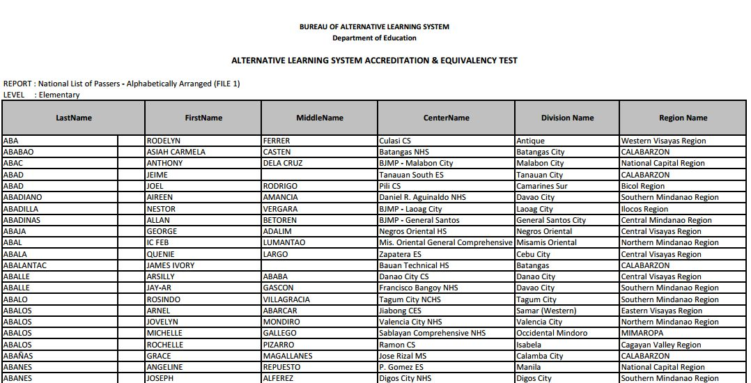 2014 2015 ALS A E Test Results Released By DepEd