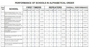May 2015 CPA Board Exam Top Performing & Performance of Schools